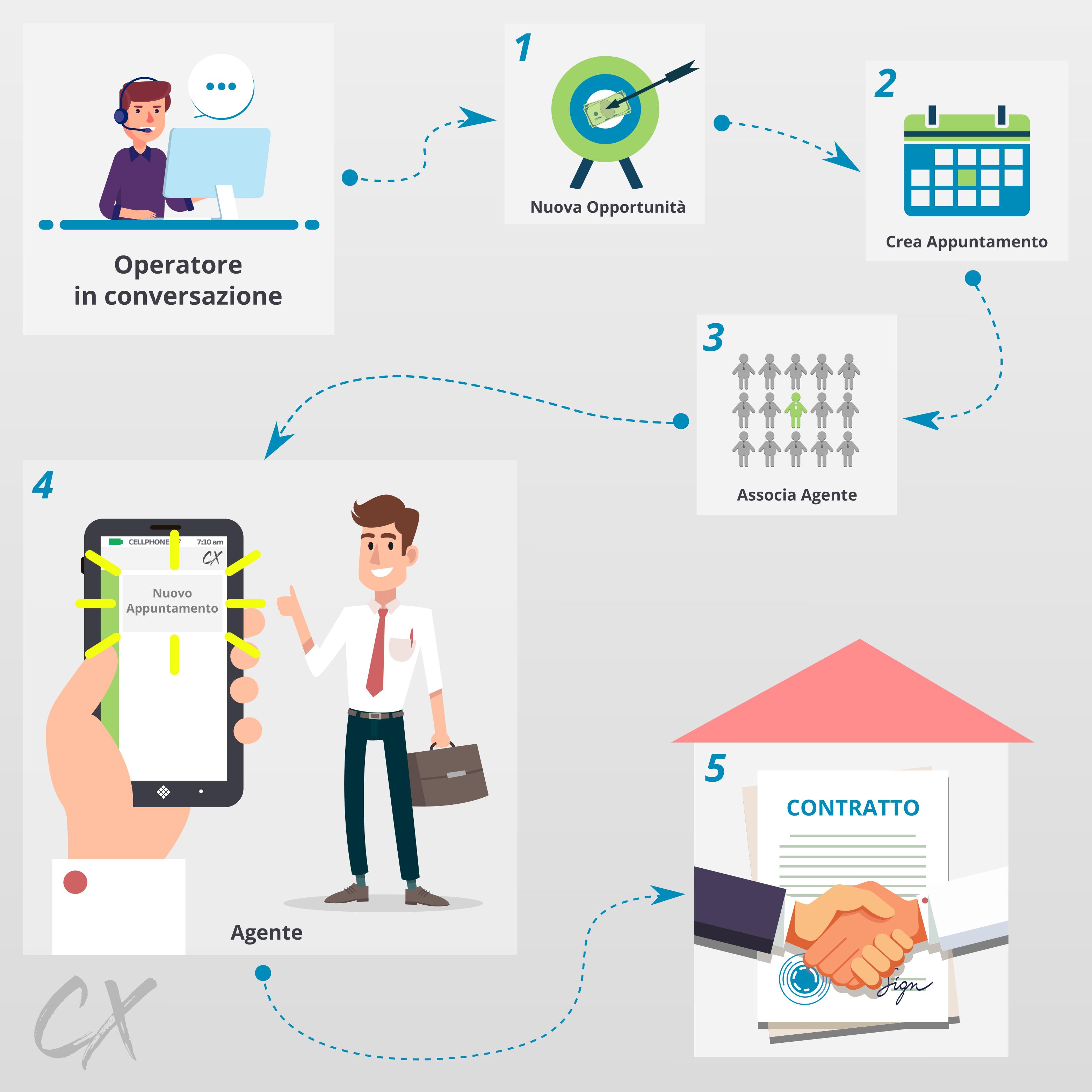 gestione-presa-appuntamenti-call-center-crm-callxploder